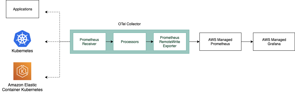 Diagram illustrating the relationship between the OTel Collector with different applications.