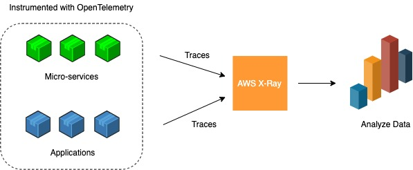 The diagram shows microservices and applications that are instrumented with OpenTelemetry sending traces to AWS X-Ray. The trace data is then aggregated and filtered in order to be analyzed by application developers.