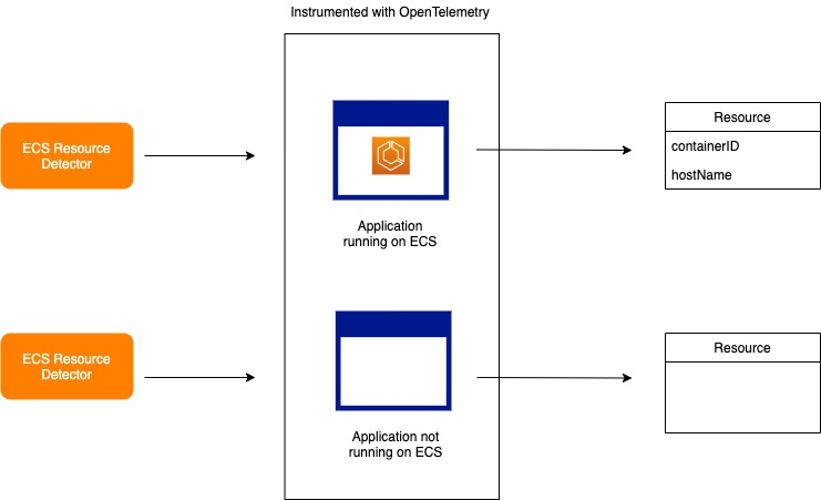 Diagram shows: The ECS resource detector determines whether or not the application generating telemetry data is running on ECS. It will then populate ECS specific attributes in the resource object such as the containerID and hostName. This comes in handy when trying to troubleshooting a failed request by pinpointing exactly which container was the root case.