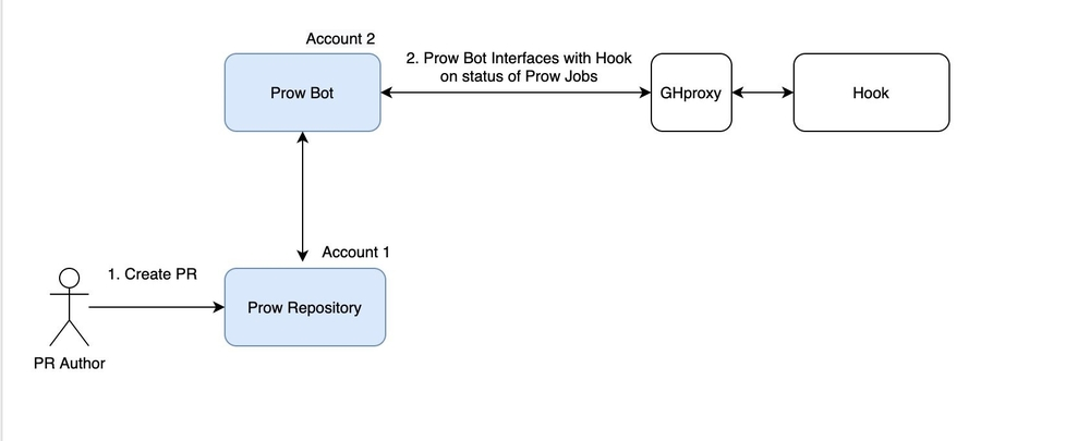 Diagram illustrating the relationship between the PR author and two GitHub accounts as part of Prow setup.