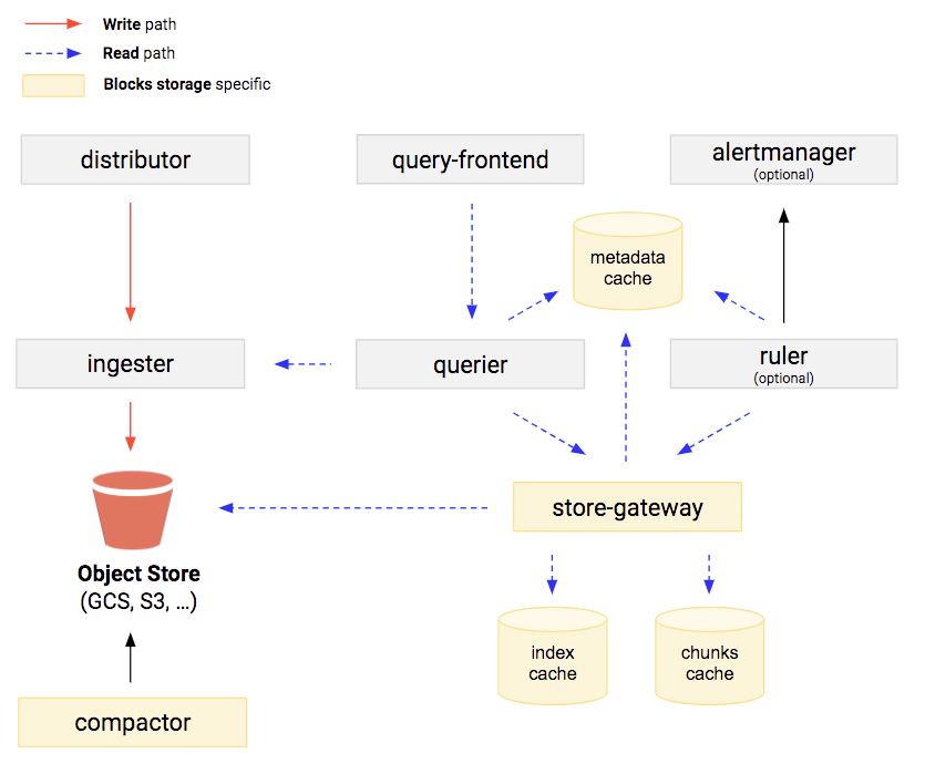 Cortex blocks storage diagram showing the components: distributor, ingester, object storage, query-frontend, querier, store-gateway, altermanager, and ruler.