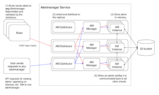 "The idea here is to have an ""Alertmanager Distributor"" as a first stop in the reception of alerts. Once alerts are received, the component is in charge of validating the alerts against the limits. Validated alerts are then sent to multiple managers in parallel."