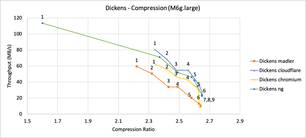 Graph illustrating Dickens throughput to compression ratio.