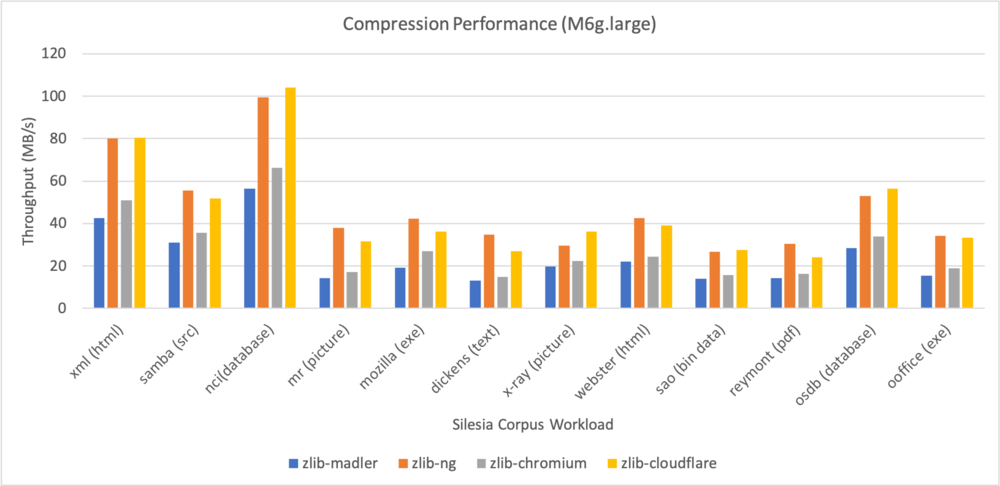 Bar graph illustrating zlib-cloudflare compression operations.