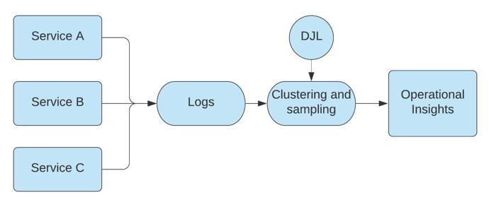 Diagram illustrating DJL.