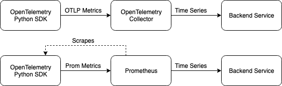 Diagram illustrating the two pipelines for exporting OpenTelemetry Protocol metrics to a RW-integrated back end,