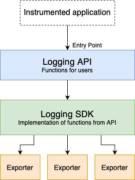 Diagram illustrating the logging library design.
