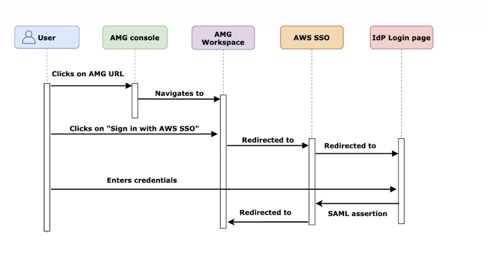 Flow chart showing User, AMG console, AMG worspace, AWS SSO, and IDP Login page