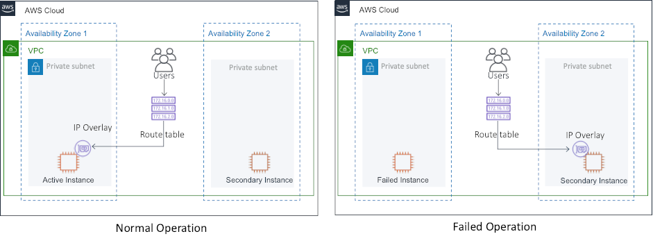 aws-vpc-move-ip Topology, showing normal operation and failed