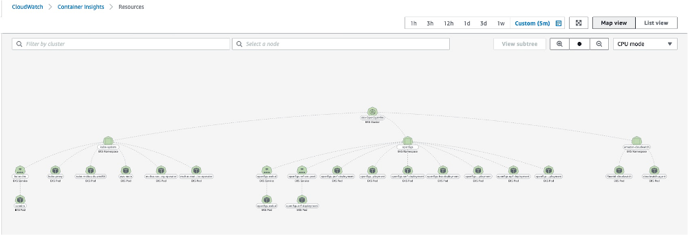 Screenshot of the map view of resources within the Container Insights within CloudWatch.