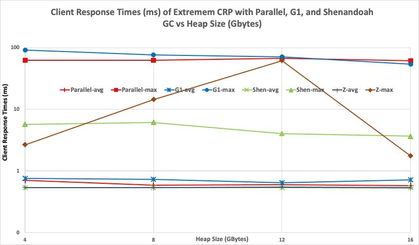 Graph illustrating the timeliness information made available by running an Extremem workload with multiple JVM configurations.