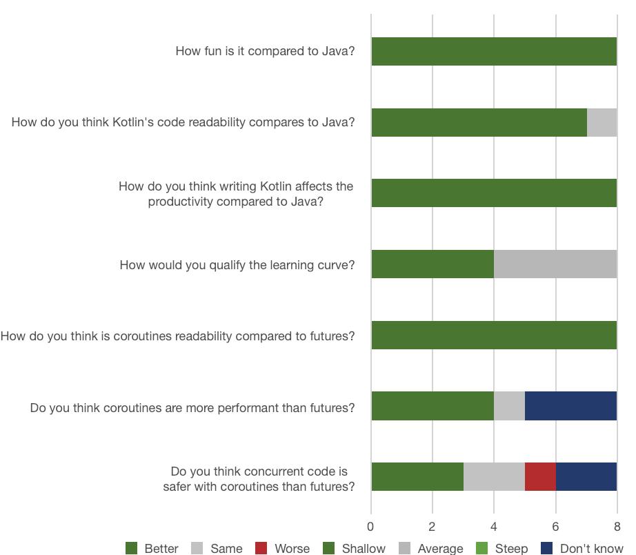 Kotlin team satisfaction survey: Q&A.