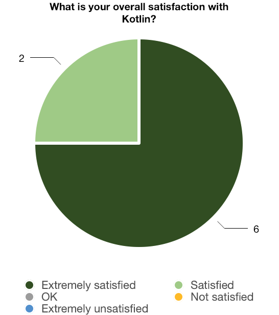 Kotlin team satisfaction survey: Overall results.