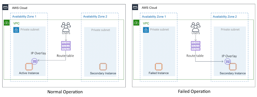 aws-vpc-route53, showing normal and failed operations