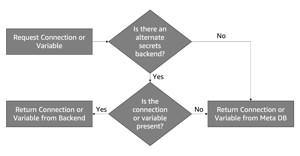 Flowchart showing: When specified, Apache Airflow will first check this alternate backend when a connection or variable is requested. If the alternate backend contains the needed value, it is returned; if not, Apache Airflow will check the metadatabase for the value and return that instead.
