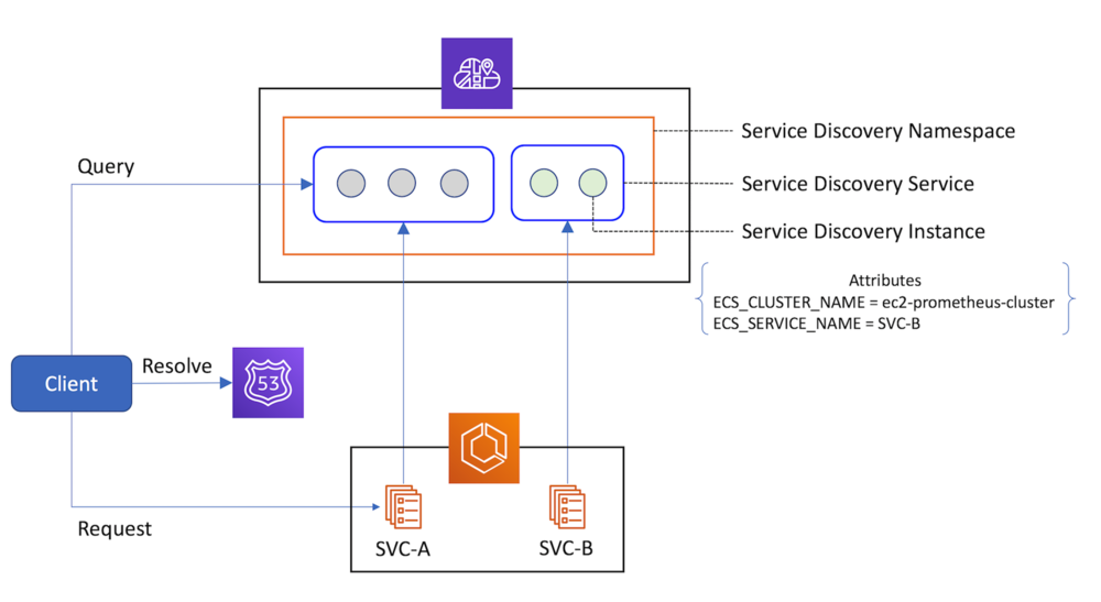Diagram illustrating service discovery with AWS Cloud Map's three key components