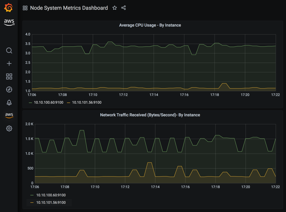 Visualization of the average network traffic received, per second, and average CPU usage over the last minute.