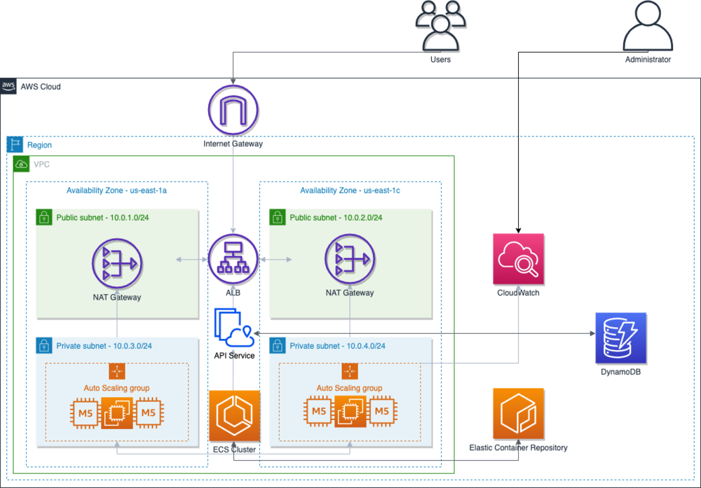 Diagram illustrating the solution deployment in the AWS cloud environment.