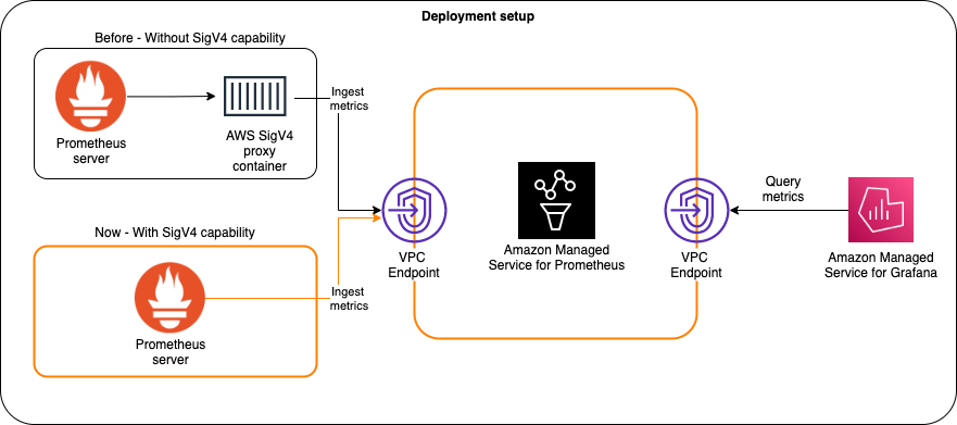 Diagram of Prometheus 2.26 adds AWS Signature Version 4 support