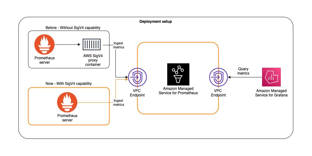 Diagram of Prometheus 2.26 adds AWS Signature Version 4 support