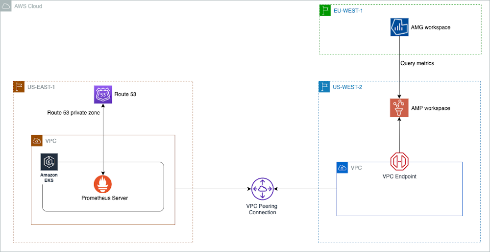 Architecture diagram for use cases where customers use more than one AWS Region.