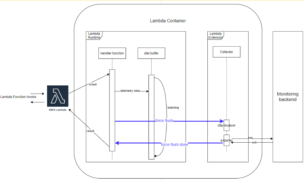 Diagram: Batching Telemetry data flow in the OpenTelemetry Lambda extension