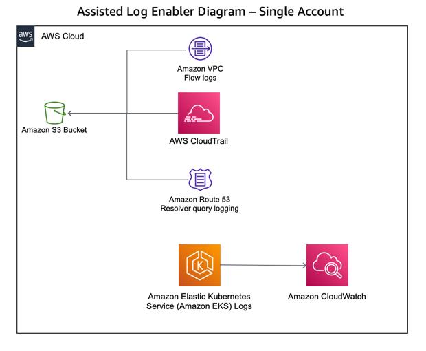 Assisted Log Enabler Workflow