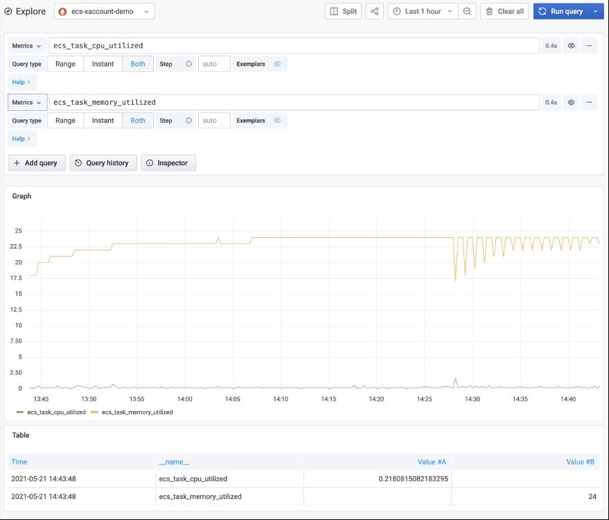 Amazon ECS cluster metrics