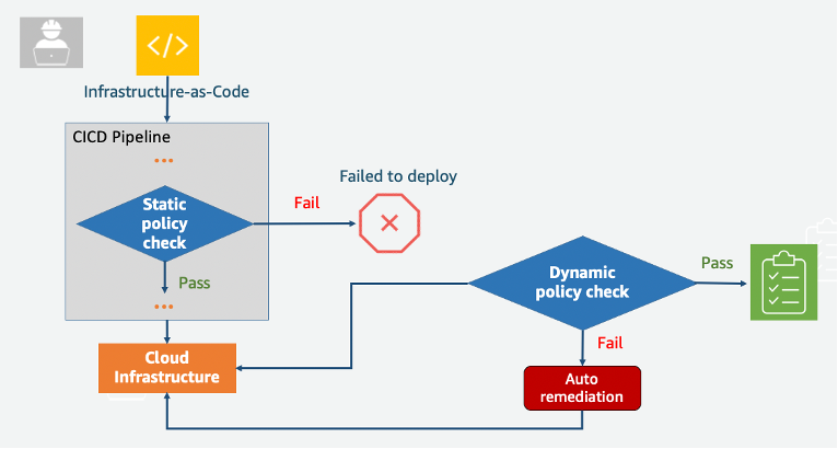 Solution workflow with IaC down to static policy check to cloud infrastructure