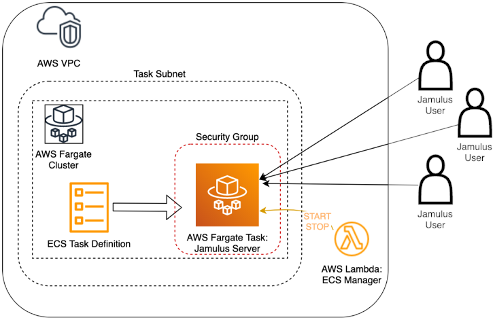 Architecture diagram for running our Jamulus server: the main building block is the ECS Task definition that holds the configuration, such as network placement and docker image, of the server that we want to run.