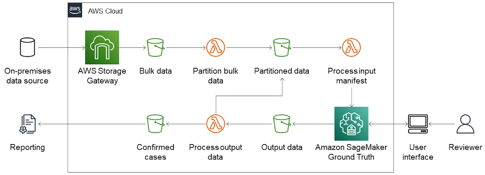 Solution works as illustrated in the IPAC architecture diagram and described in the following article text