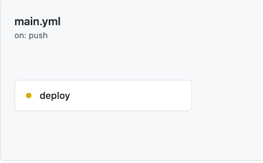 main.yml, on: push, deploy is yellow