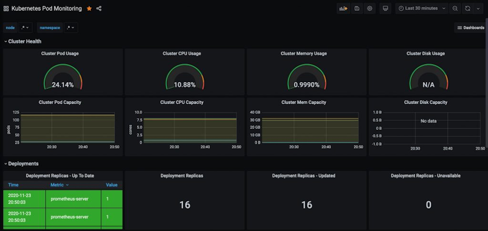 screenshot showing metrics from an EKS cluster queried on an AMP data source