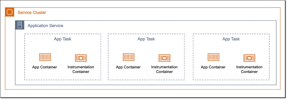 """Diagram: The sidecar pattern running in Amazon ECS. Large box for Service Cluster, smaller box with Application Service, and then three """"app task"""" boxes insdie that box, with app container and instrumentation container inside each one."""
