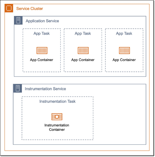 """The service cluster pattern diagram: Service cluster box with 2 boxes inside: Application Service and Intrumentation Service. The application service box contains 3 boxes, each of which that says """"app task"""" and """"app container"""". The Instrumentation Service box contains one box with the instrumentation task and instrumentation container."""