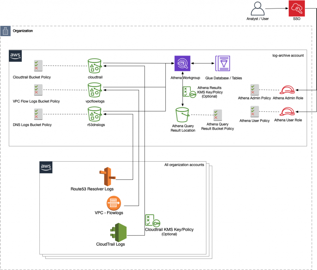 Illustration of workflow for: AWS Security Analytics Bootstrap supports a single account deployment, where it is deployed in the same account as the Amazon S3 logging buckets