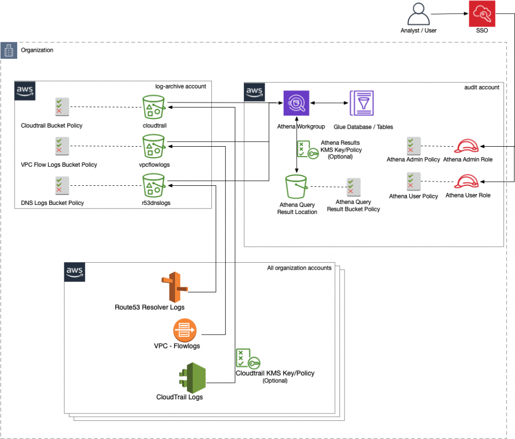 Illustration of workflow for: AWS Security Analytics Bootstrap supports a cross-account deployment, where it is deployed in a different account than the S3 logging buckets.