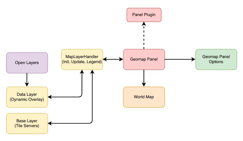 Geomap plugin architecture.