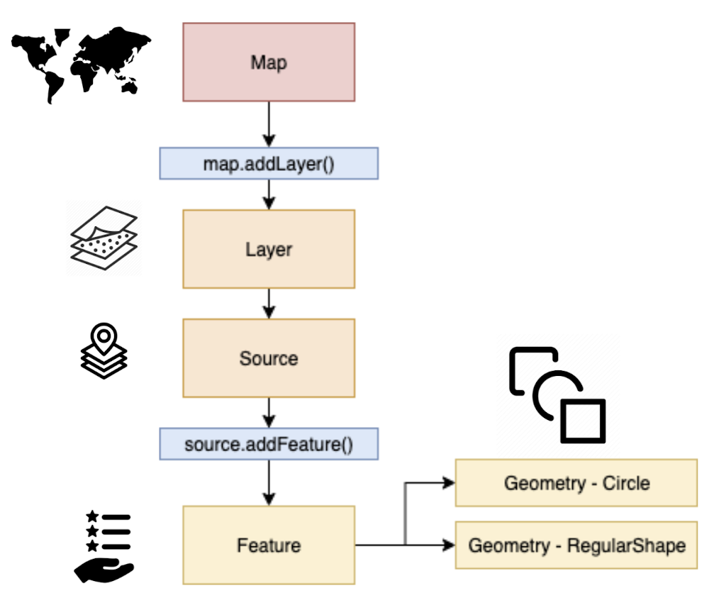 Figure 7: Data layer logic for the Geomap plugin. Map, to map.addLayer(), to Layer, to Source, to source.addFeature(), to Feature, then to the right to Geometry - Circle and Geometry - RegularShape