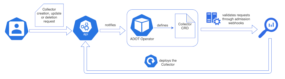 Figure 1 shows how the OpenTelemetry Collector custom request is processed in the Kubernetes cluster.