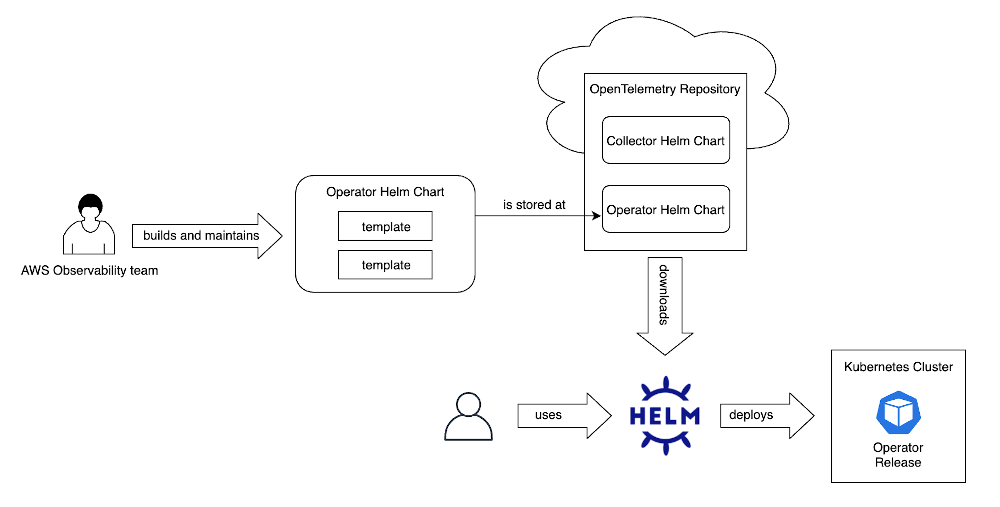 Figure 2 shows the workflow of how this Helm chart works.