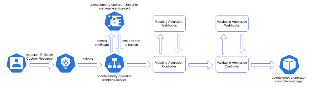 Figure 3 shows the data path of the role the TLS certificate plays.