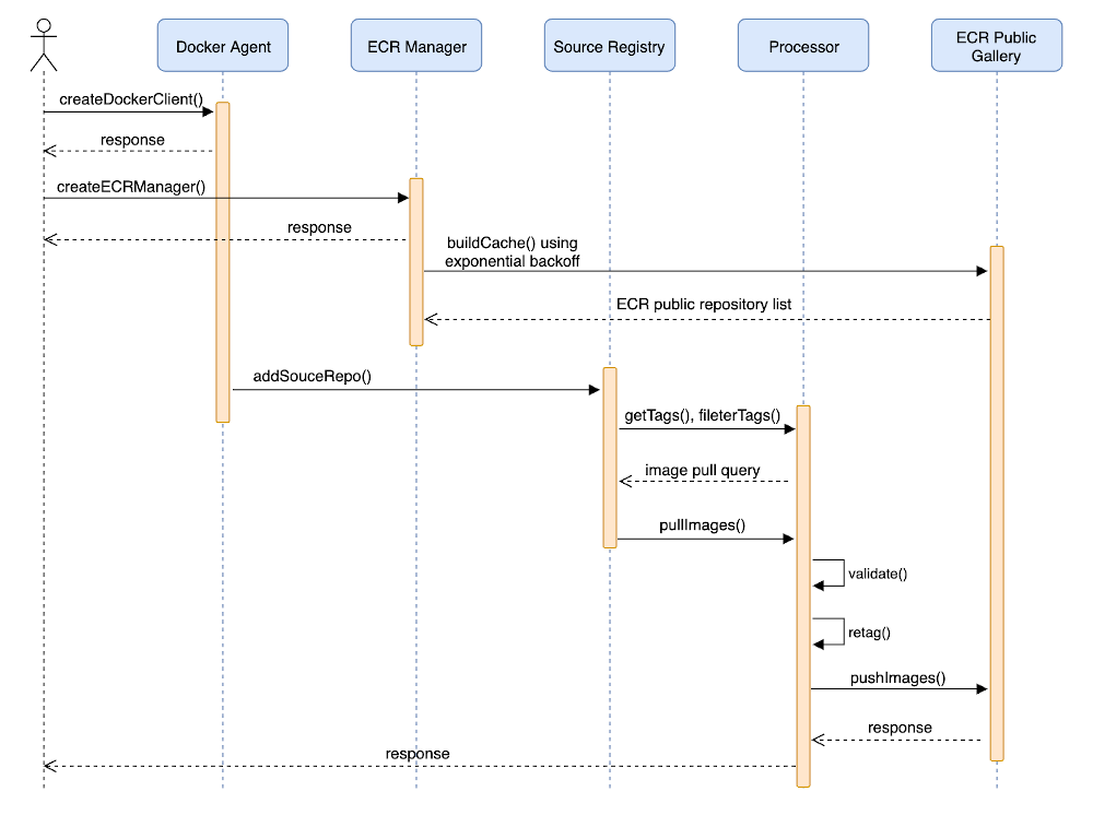 Figure 7 shows the sequence diagram of the docker-mirror tool after adding these supports.