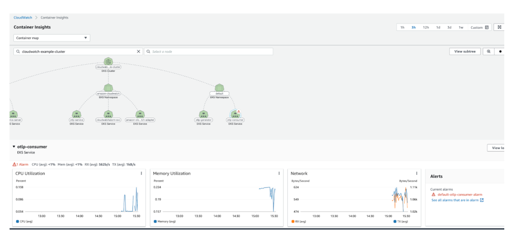 CloudWatch Container Insights dashboard.