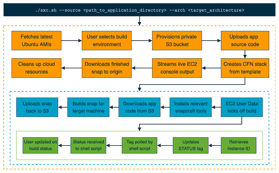 Snap xCompile pipeline for building cross-compiled snaps on remote servers