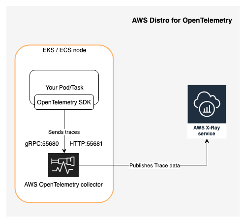 a high-level view of how an application is instrumented and traces are sent down the pipeline to AWS X-Ray
