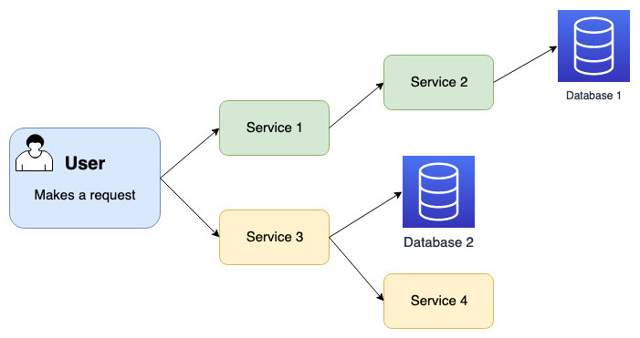 The steps that occur when a user makes a request: arrows from user out to Service 1 and Service 3. Arrow from service 1 goes to service 2, and arrow from service 3 goes to Database 2 and Service 4. Arrow from service 2 goes to database 1 on the far right.