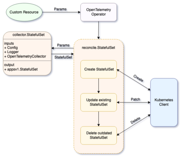Figure 2: Flow chart describing the StatefulSet implementation.