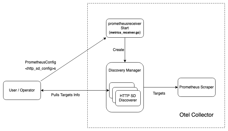 Figure 3: Operator can coordinate among different OTEL Collectors and assign the work dynamically