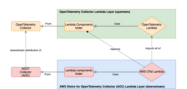 chart showing how upstream and downstream distributions of OpenTelemetry Lambda are related.